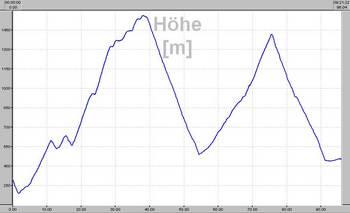Höhenprofil von Tag 2 übern __[Col St. Roch|415] zum __[Col de Turini|204] und weiter übern __[Col St. Martin|416] ins Val de Tinée.