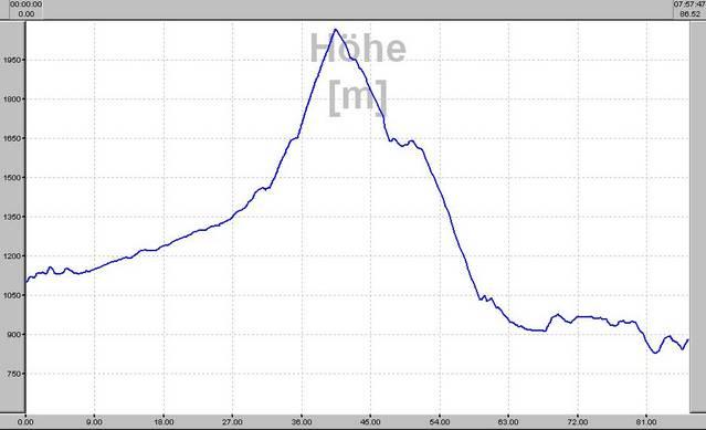 Höhenprofil der letzten Etappe unserer Hinfahrt. Von Les Thuiles fahren wir über den __[Col de Vars|208] nach Embrun.